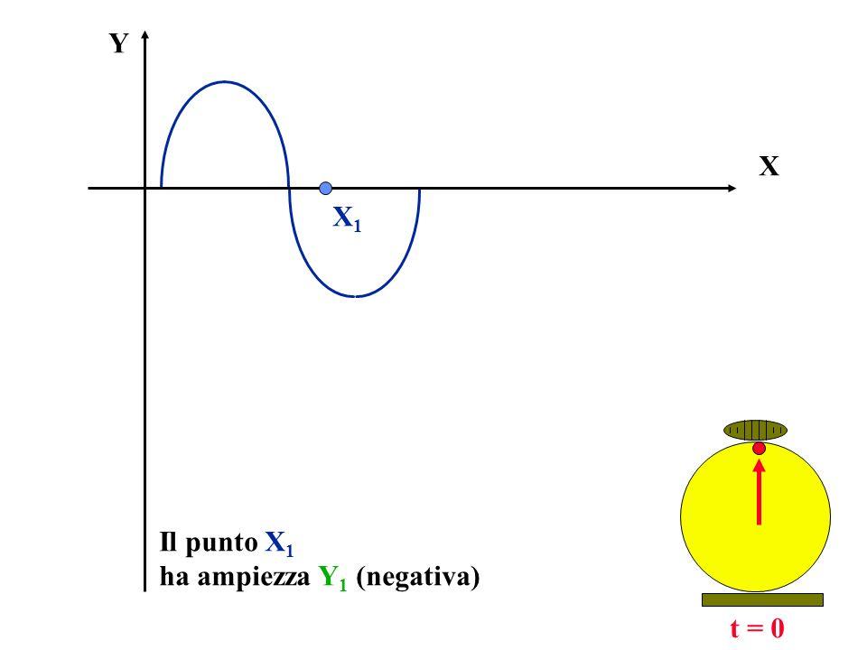 Lampiezza Y di un qualsiasi punto X, in un istante di tempo t è uguale a quella che, al tempo t=0, aveva un punto di coordinata X - Vt Poiché lequazione del moto armonico è: Y(x) = A sen X è sufficiente sostituire alla X la coordinata (X-Vt):