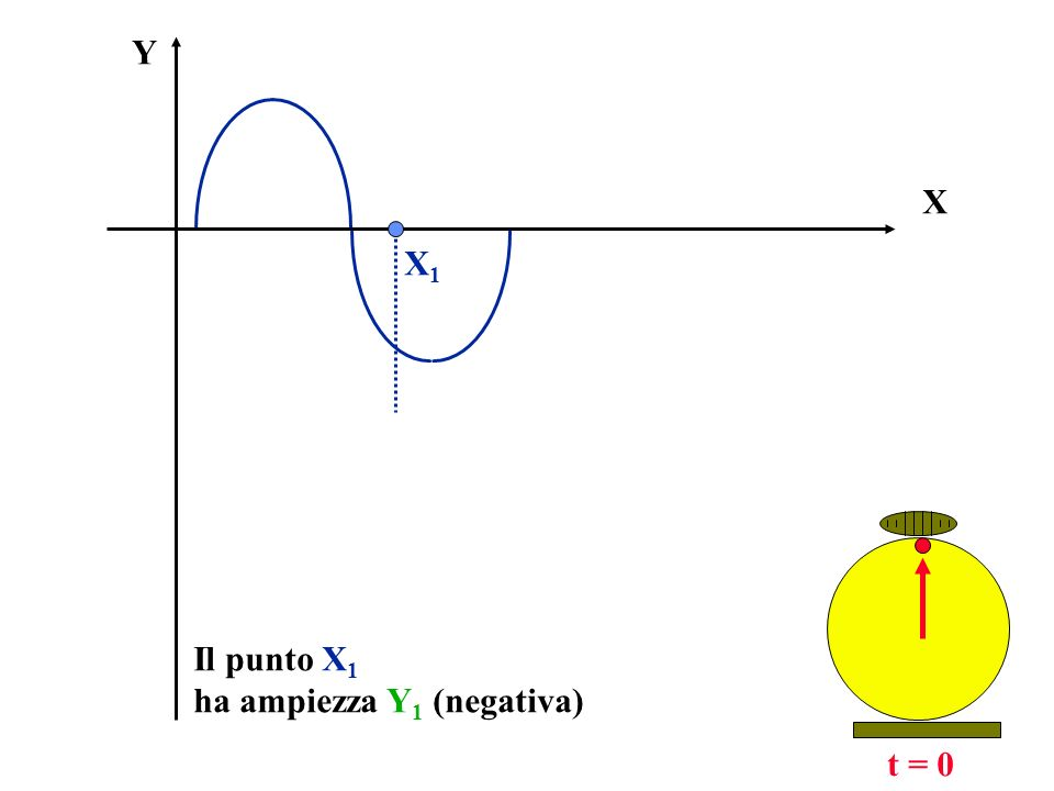 X Y t = 0 Il punto X 1 ha ampiezza Y 1 (negativa) Y1Y1 X1X1