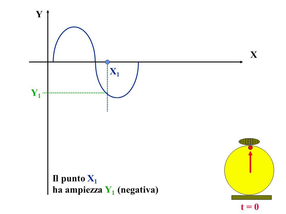 X Y t = t 1 X1X1 Y1Y1 t1t1 Y2Y2 X S il punto X ha coordinata:X = (X 1 - S ) S X1X1 S
