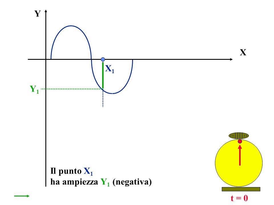 X Y t = t 1 Questa ampiezza Y 2 è uguale a quella che aveva un punto X, allistante di tempo t = 0 X1X1 Y1Y1 t1t1 Y2Y2 S