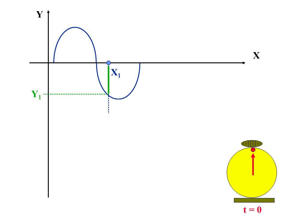 X Y t = 0 Y1Y1 X1X1
