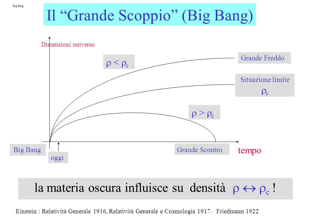 Big Bang Il Grande Scoppio (Big Bang) Dimensioni universo tempo Big Bang oggi Situazione limite c Grande Freddo < c Grande Scontro > c la materia oscura influisce su densità c .