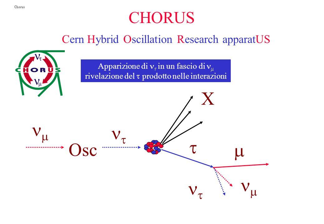 Osc X Apparizione di in un fascio di rivelazione del prodotto nelle interazioni Chorus CHORUS Cern Hybrid Oscillation Research apparatUS