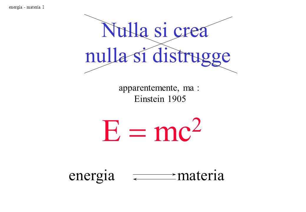 Nulla si crea nulla si distrugge apparentemente, ma : Einstein 1905 E mc 2 energia materia energia - materia 1