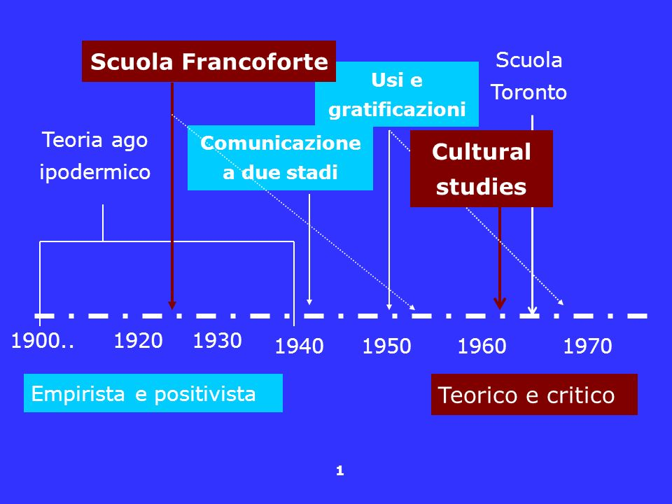 1 1900..1920 195019601970 Teoria ago ipodermico Scuola Toronto 1930 1940 Comunicazione a due stadi Usi e gratificazioni Scuola Francoforte Cultural st