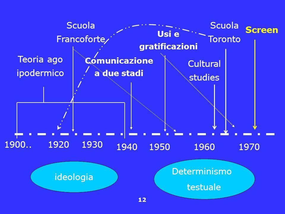 12 1900..1920 195019601970 Teoria ago ipodermico Scuola Toronto 1930 1940 Comunicazione a due stadi Usi e gratificazioni Scuola Francoforte Cultural s
