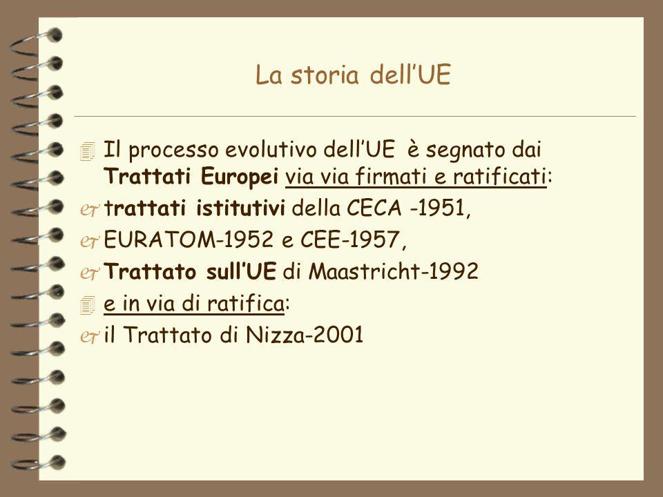 La storia dellUE 4 Modifiche ai trattati sono state apportate da: 4 il Trattato di fusione del 1965 - Consiglio Unico e Cammissione Unica per le tre CEE 4 lAtto unico Europeo del 1986 -obiettivo Mercato Unico 4 il Trattato di Amsterdam del 1997 - modifiche del Trattato di Maastricht (nuova numerazione dei Trattati UE e CE, versione consolidata dei trattati stessi)