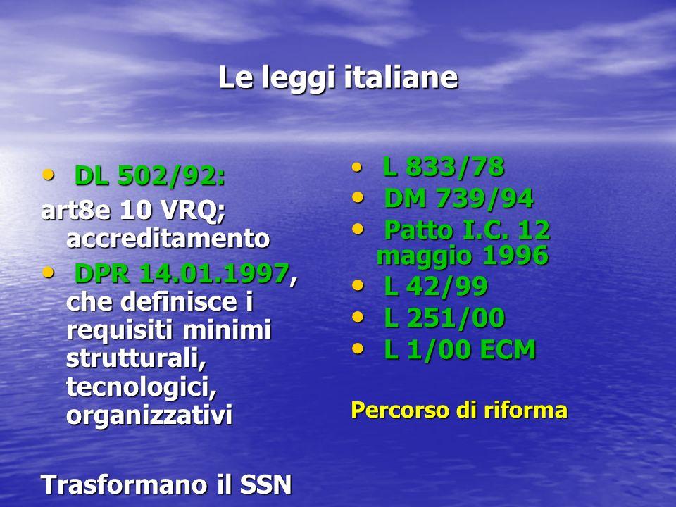 Le leggi italiane DL 502/92: DL 502/92: art8e 10 VRQ; accreditamento DPR 14.01.1997, che definisce i requisiti minimi strutturali, tecnologici, organizzativi DPR 14.01.1997, che definisce i requisiti minimi strutturali, tecnologici, organizzativi Trasformano il SSN L 833/78 L 833/78 DM 739/94 DM 739/94 Patto I.C.