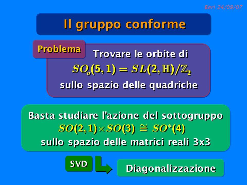 Bari 24/09/07 Diagonalizzazione SVD Basta studiare lazione del sottogruppo sullo spazio delle matrici reali 3x3 Trovare le orbite di sullo spazio dell