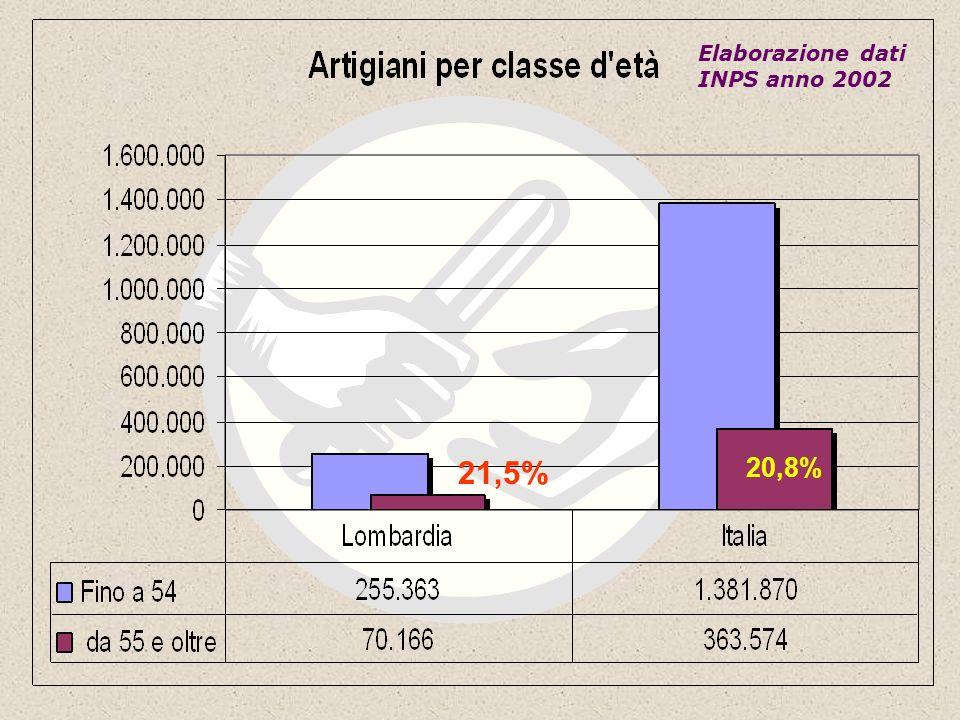 20,8% 21,5% Elaborazione dati INPS anno 2002