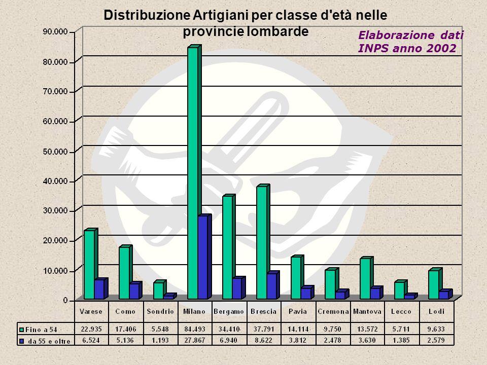 Distribuzione Artigiani per classe d età nelle provincie lombarde Elaborazione dati INPS anno 2002