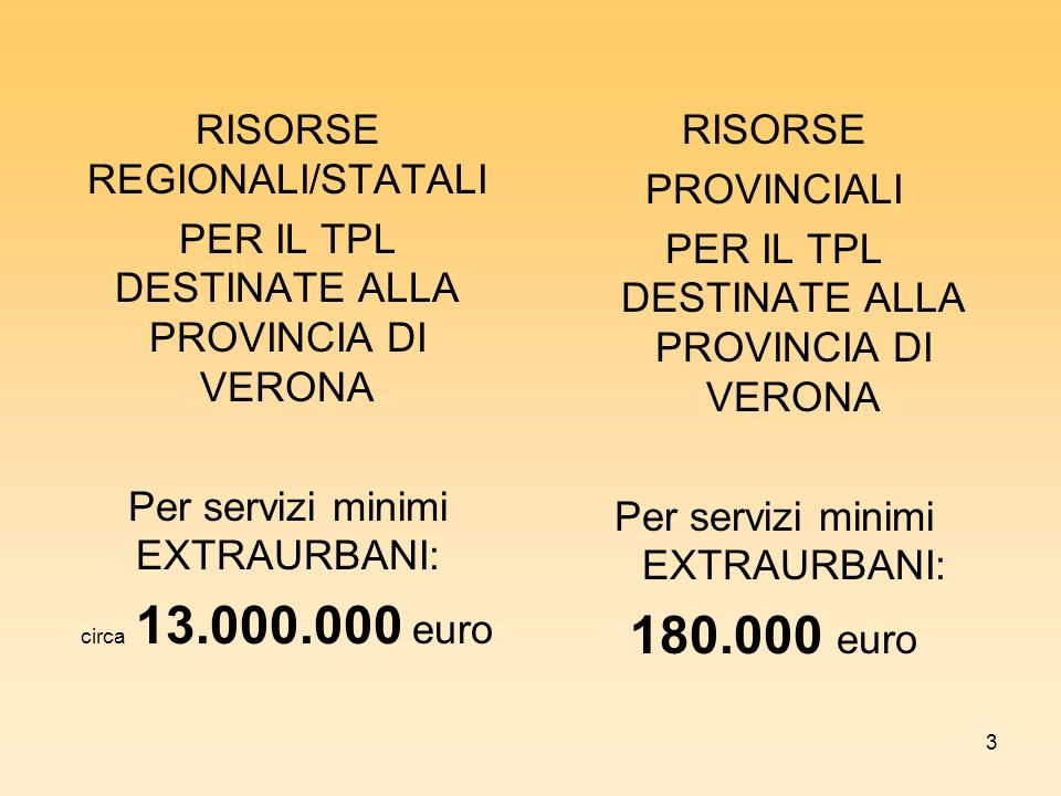 3 RISORSE REGIONALI/STATALI PER IL TPL DESTINATE ALLA PROVINCIA DI VERONA Per servizi minimi EXTRAURBANI: circa 13.000.000 euro RISORSE PROVINCIALI PER IL TPL DESTINATE ALLA PROVINCIA DI VERONA Per servizi minimi EXTRAURBANI: 180.000 euro
