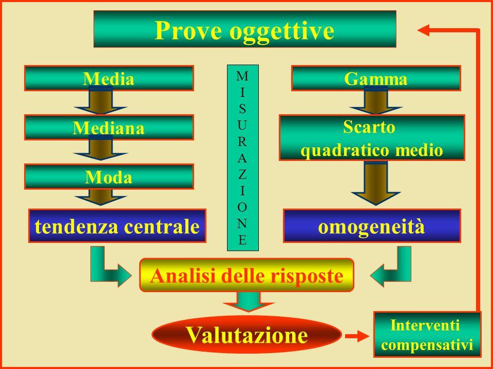 Prove oggettive Media MedianaModa Gamma Scarto quadratico medio Analisi delle risposte Valutazione tendenza centraleomogeneità Interventi compensativi MISURAZIONEMISURAZIONE