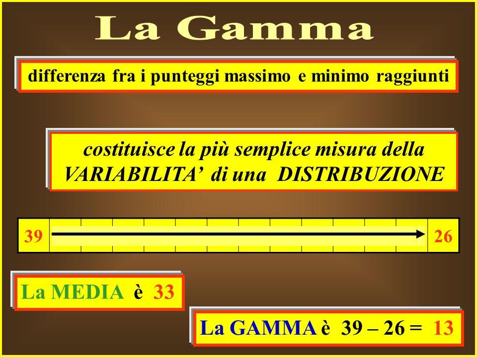 costituisce la più semplice misura della VARIABILITA di una DISTRIBUZIONE 39383735 32 31 302926 La MEDIA è 33 differenza fra i punteggi massimo e minimo raggiunti La GAMMA è 39 – 26 = 13