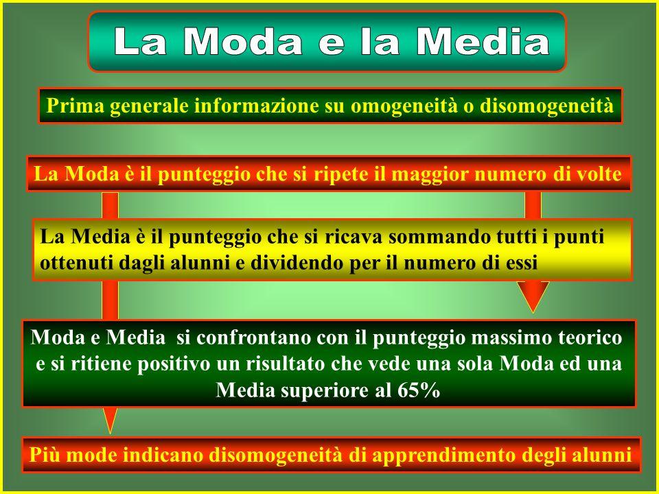 Prove oggettive Media MedianaModa Gamma Scarto quadratico medio Analisi delle risposte Valutazione tendenza centraleomogeneità Interventi compensativi