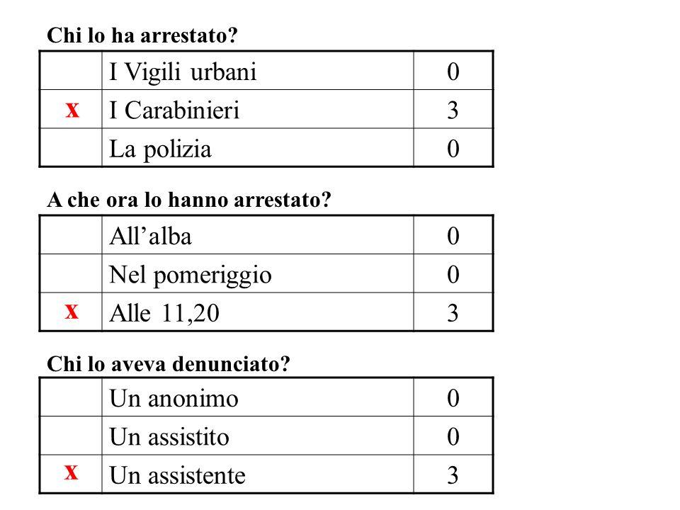 I Vigili urbani0 I Carabinieri3 La polizia0 Allalba0 Nel pomeriggio0 Alle 11,203 Un anonimo0 Un assistito0 Un assistente3 Chi lo ha arrestato.