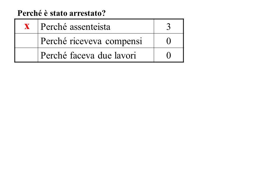 Perché assenteista3 Perché riceveva compensi0 Perché faceva due lavori0 Perché è stato arrestato? x