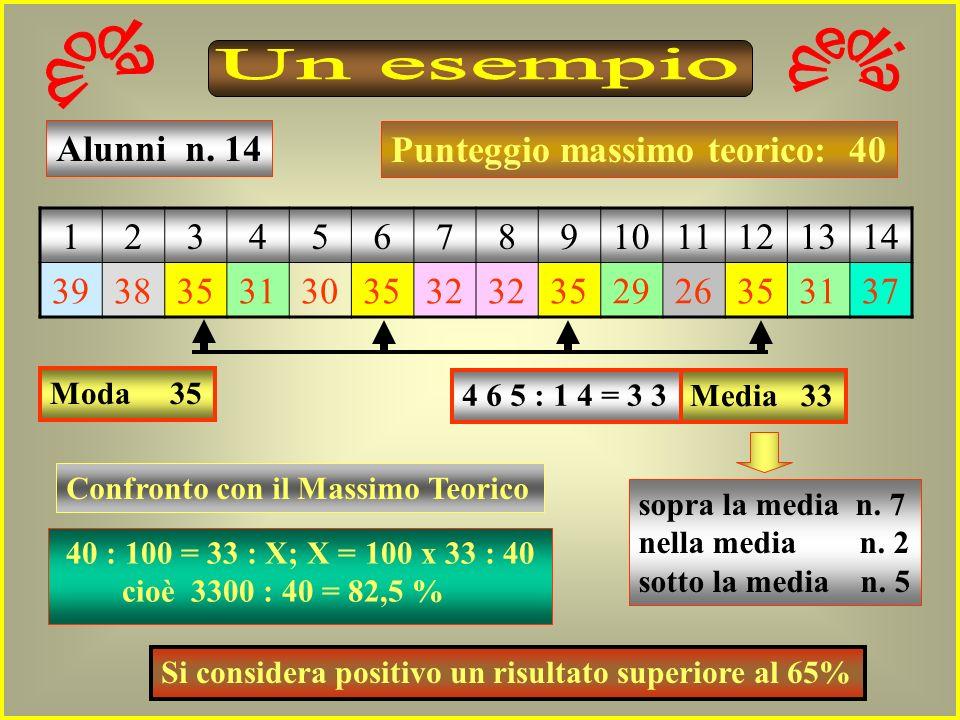 1234567891011121314 39383531303532 352926353137 Alunni n.