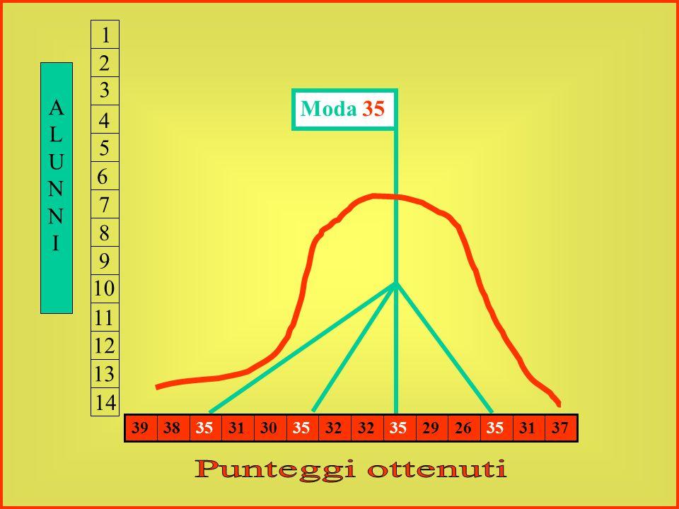 1234567891011121314 39383531303532 352926353137 Alunni n. 14 Punteggio massimo teorico: 40 Media 33 Moda 35 4 6 5 : 1 4 = 3 3 40 : 100 = 33 : X; X = 1