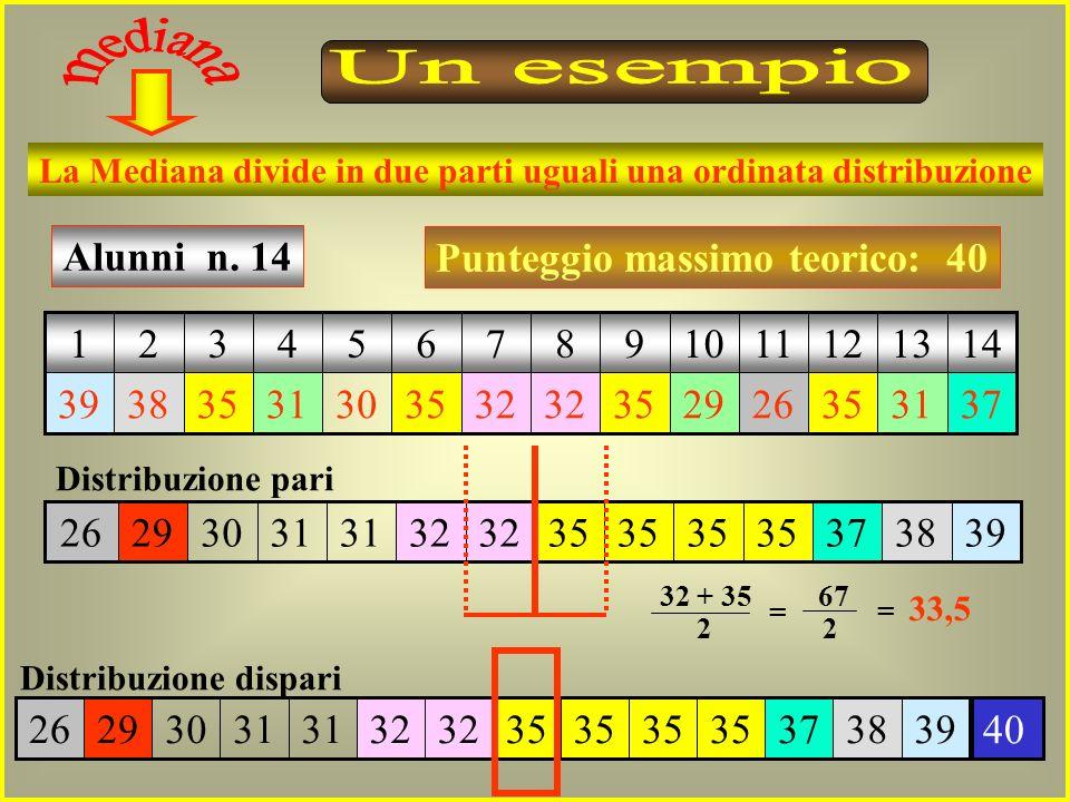 Moda 1 2 5 9 1 3 4 6 7 8 10 11 12 13 14 Moda 2 Se alla fine dellanno scolastico si registra una distribuzione dei risultati con DUE o PIU MODE, vuol d