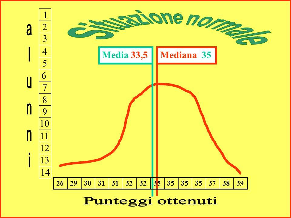 Mediana 35 2 5 9 1 3 4 6 7 8 10 11 12 13 14 Media 33,5 39383735 32 31 3029 26