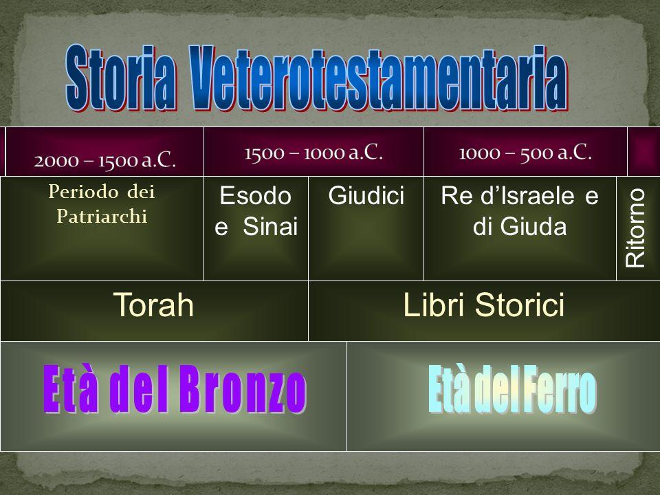 Libri Storici Periodo dei Patriarchi Esodo e Sinai GiudiciRe dIsraele e di Giuda Ritorno Torah