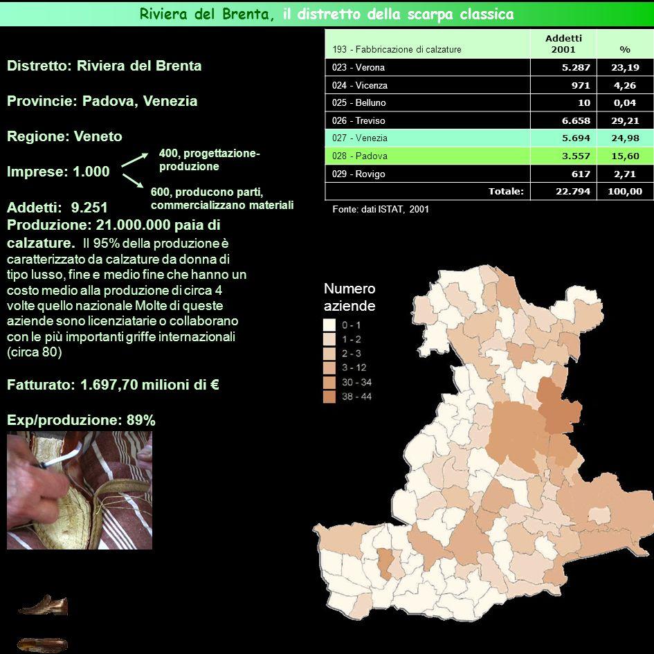 Distretto: Riviera del Brenta Provincie: Padova, Venezia Regione: Veneto Imprese: 1.000 Addetti: 9.251 Produzione: 21.000.000 paia di calzature. Il 95