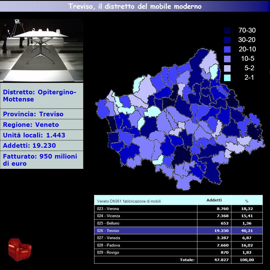 Distretto: Opitergino- Mottense Provincia: Treviso Regione: Veneto Unità locali: 1.443 Addetti: 19.230 Fatturato: 950 milioni di euro 2-1 5-2 10-5 20-