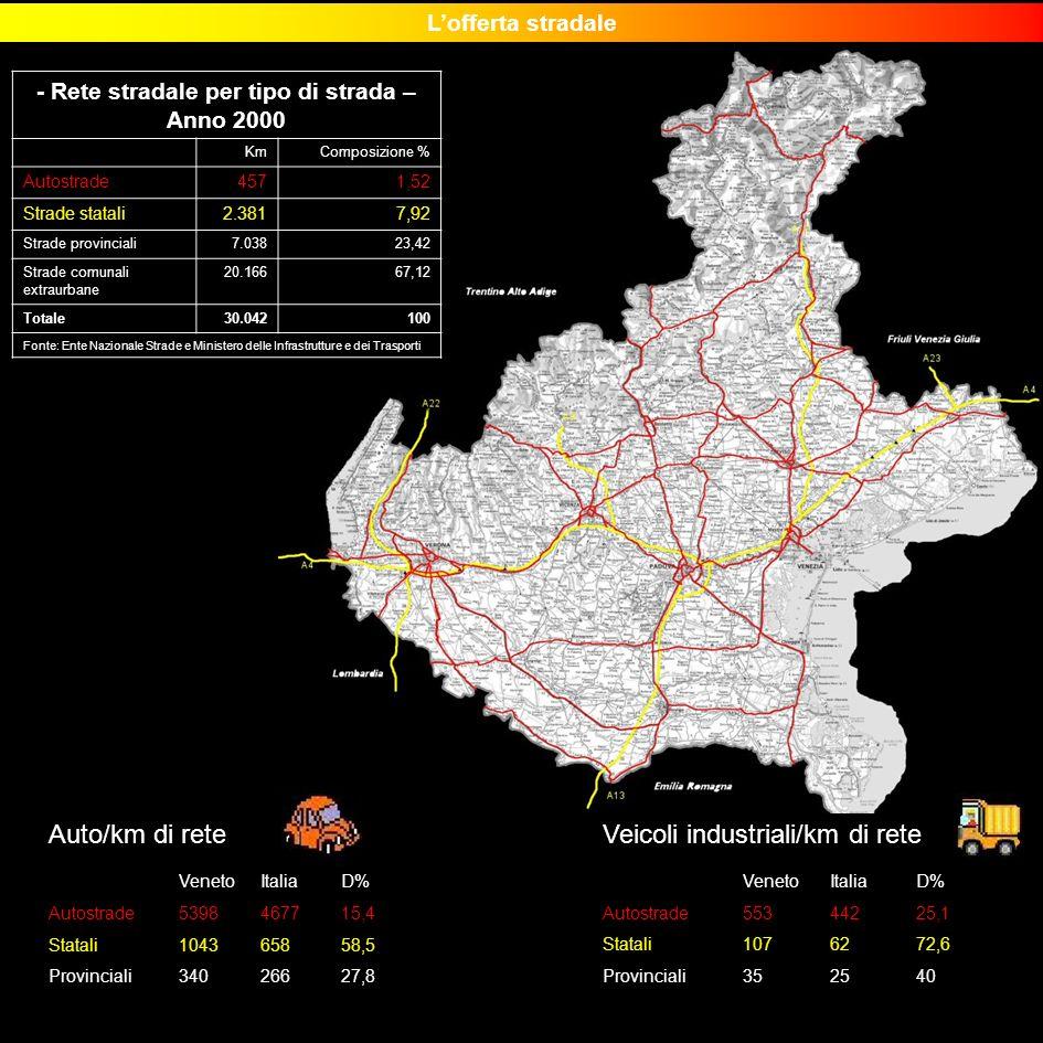 - Rete stradale per tipo di strada – Anno 2000 KmComposizione % Autostrade4571,52 Strade statali2.3817,92 Strade provinciali7.03823,42 Strade comunali