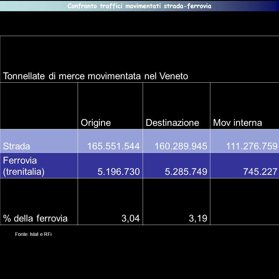 Tonnellate di merce movimentata nel Veneto OrigineDestinazioneMov interna Strada165.551.544160.289.945111.276.759 Ferrovia (trenitalia)5.196.7305.285.