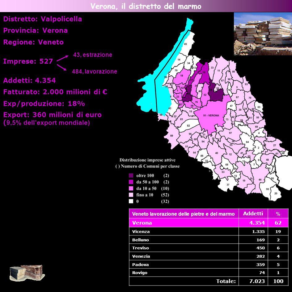 Verona, il distretto del marmo Veneto lavorazione delle pietre e del marmo Addetti % Verona4.35462 Vicenza1.33519 Belluno1692 Treviso4506 Venezia2824