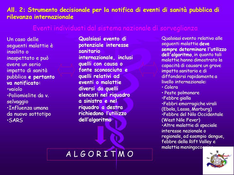 All. 2: Strumento decisionale per la notifica di eventi di sanità pubblica di rilevanza internazionale Eventi individuati dal sistema nazionale di sor