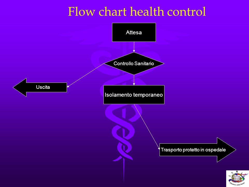 Flow chart health control Attesa Controllo Sanitario Uscita Isolamento temporaneo Trasporto protetto in ospedale