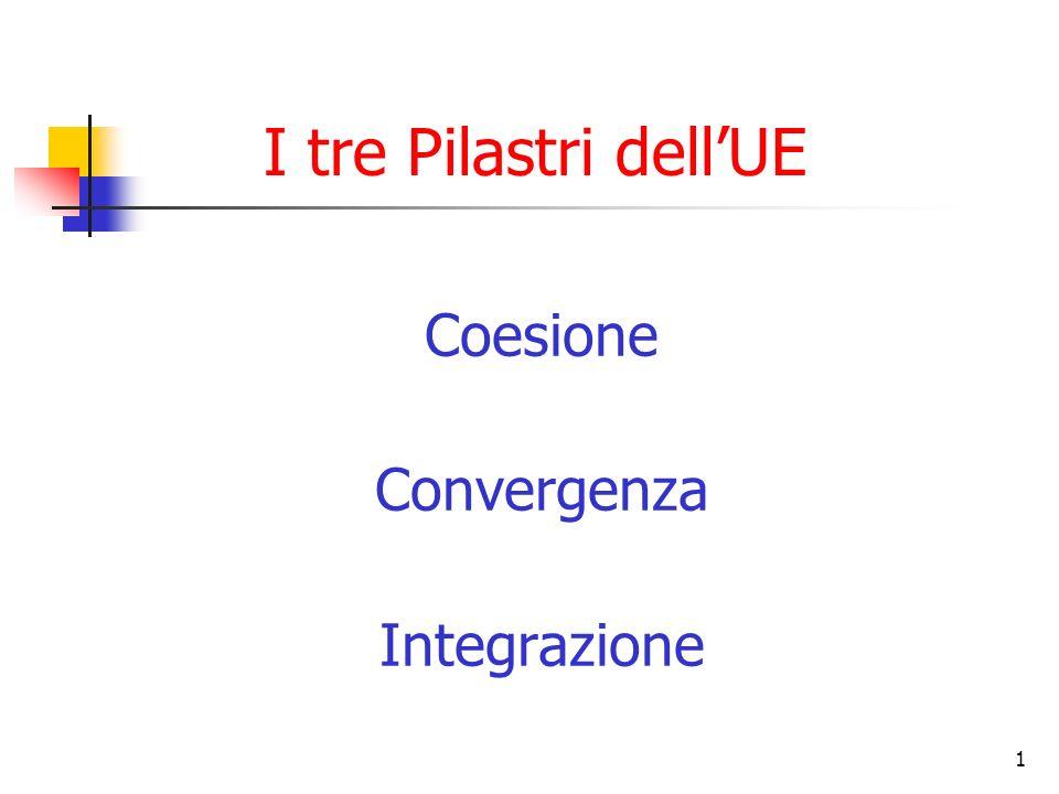 1 I tre Pilastri dellUE Coesione Convergenza Integrazione