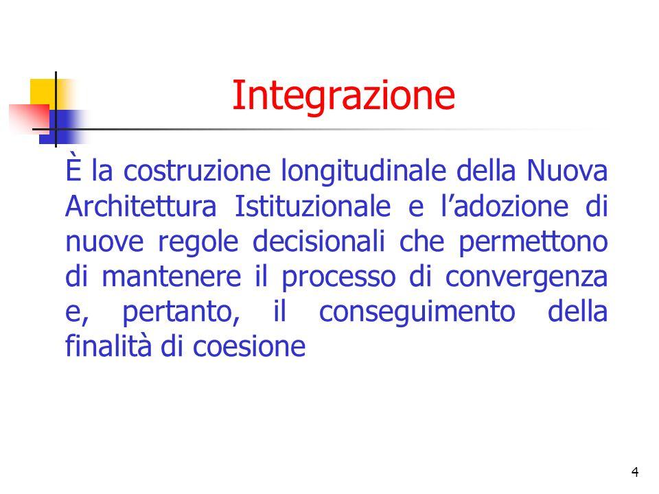 4 Integrazione È la costruzione longitudinale della Nuova Architettura Istituzionale e ladozione di nuove regole decisionali che permettono di mantene