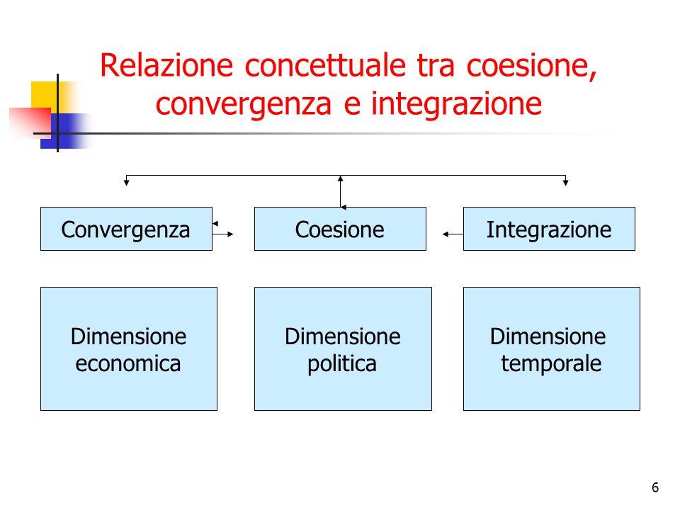 6 Relazione concettuale tra coesione, convergenza e integrazione ConvergenzaCoesioneIntegrazione Dimensione economica Dimensione politica Dimensione t