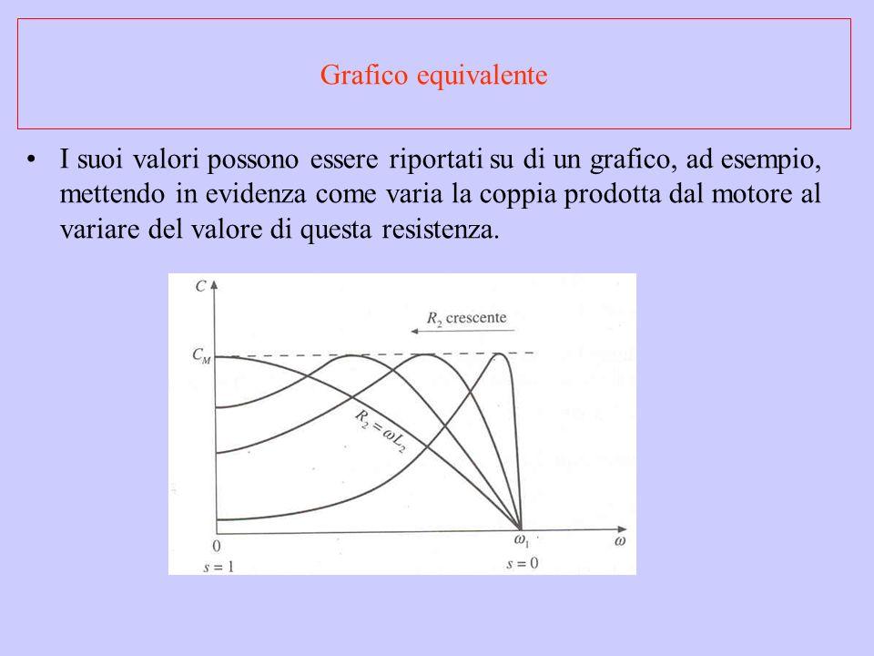 I suoi valori possono essere riportati su di un grafico, ad esempio, mettendo in evidenza come varia la coppia prodotta dal motore al variare del valo