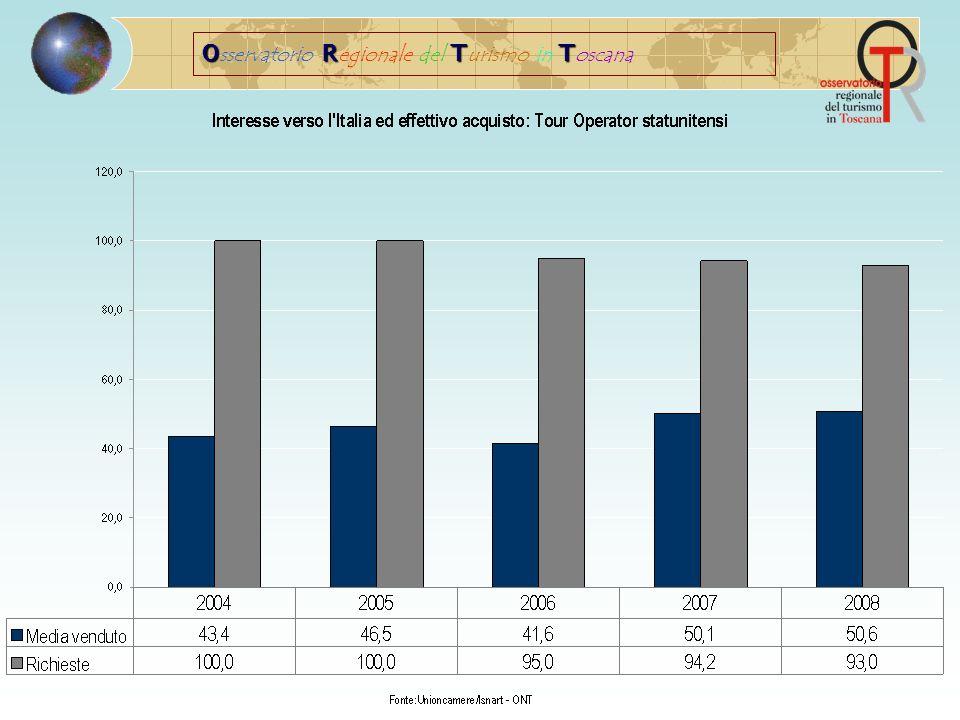 Fonte: rilevazione Isnart per Unioncamere Toscana La Toscana si posiziona al primo posto nella graduatoria delle regioni più vendute dagli operatori europei e statunitensi
