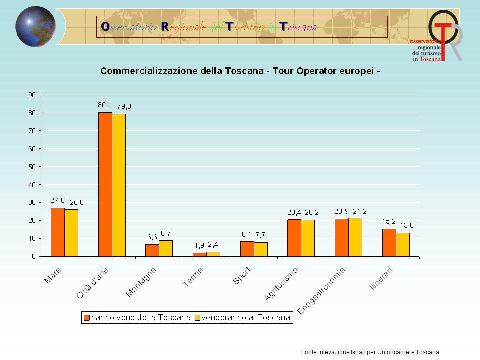 ORTT O sservatorio R egionale del T urismo in T oscana Fonte: rilevazione Isnart per Unioncamere Toscana Firenze, Pisa e Siena: le province più vendute nel 2008, confermate nel 2009