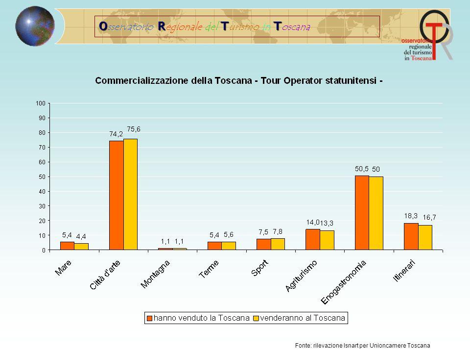 ORTT O sservatorio R egionale del T urismo in T oscana Fonte: rilevazione Isnart per Unioncamere Toscana I Primi mercati interessati alle singole province nel 2008 e nel 2009
