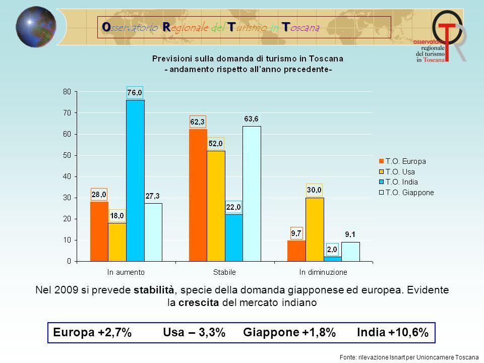 ORTT O sservatorio R egionale del T urismo in T oscana Fonte: rilevazione Isnart per Unioncamere Toscana Nel 2009 si prevede stabilità, specie della domanda giapponese ed europea.