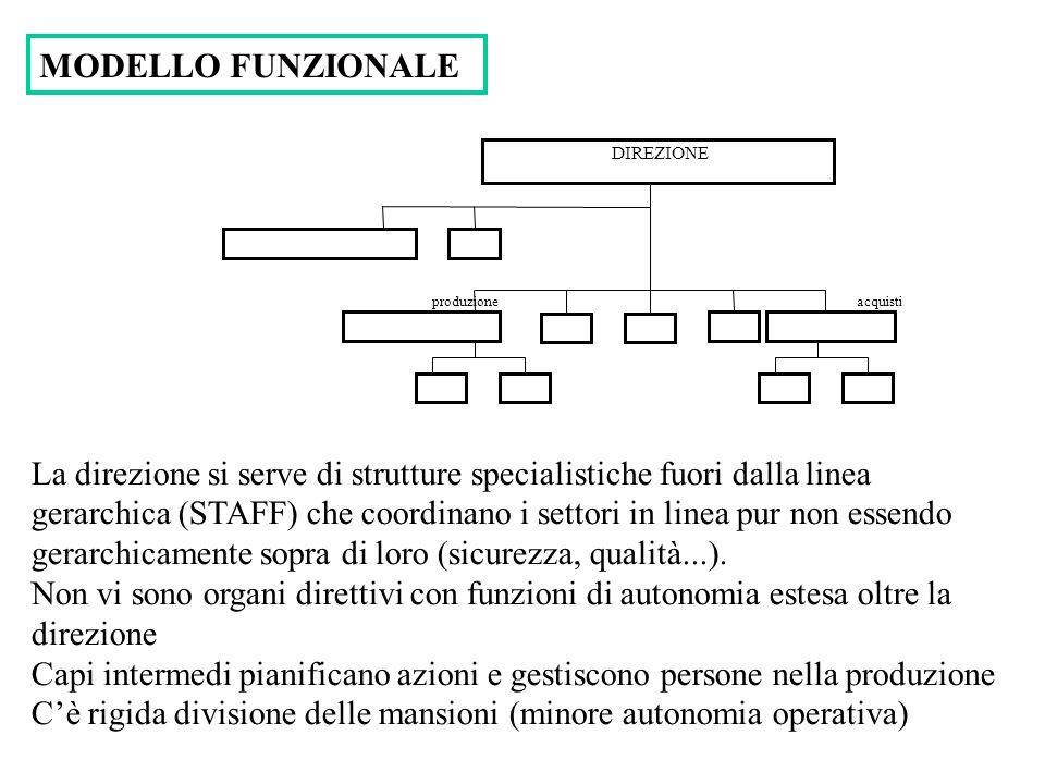 acquisti produzione DIREZIONE MODELLO FUNZIONALE La direzione si serve di strutture specialistiche fuori dalla linea gerarchica (STAFF) che coordinano