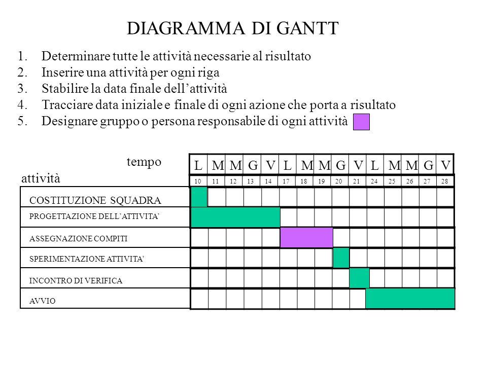 DIAGRAMMA DI GANTT 1.Determinare tutte le attività necessarie al risultato 2.Inserire una attività per ogni riga 3.Stabilire la data finale dellattivi