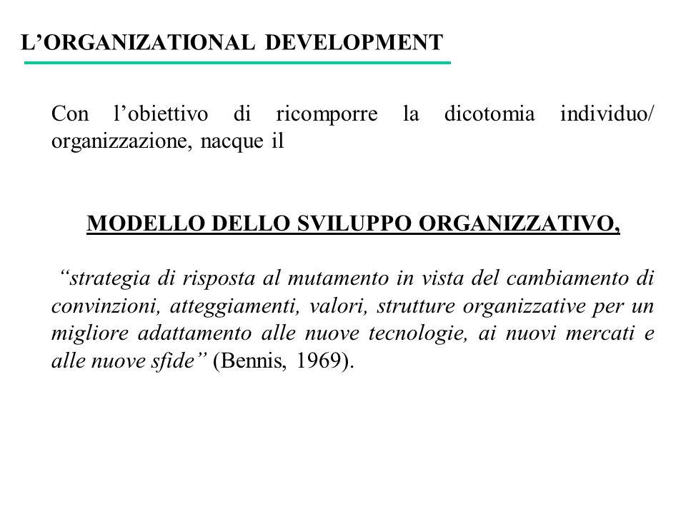LORGANIZATIONAL DEVELOPMENT Con lobiettivo di ricomporre la dicotomia individuo/ organizzazione, nacque il MODELLO DELLO SVILUPPO ORGANIZZATIVO, strat
