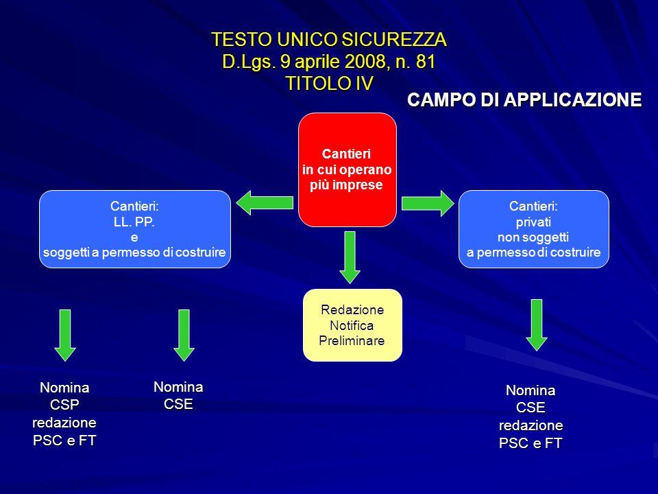 TESTO UNICO SICUREZZA D.Lgs. 9 aprile 2008, n. 81 TITOLO IV CAMPO DI APPLICAZIONE Cantieri in cui operano più imprese Cantieri: privati non soggetti a