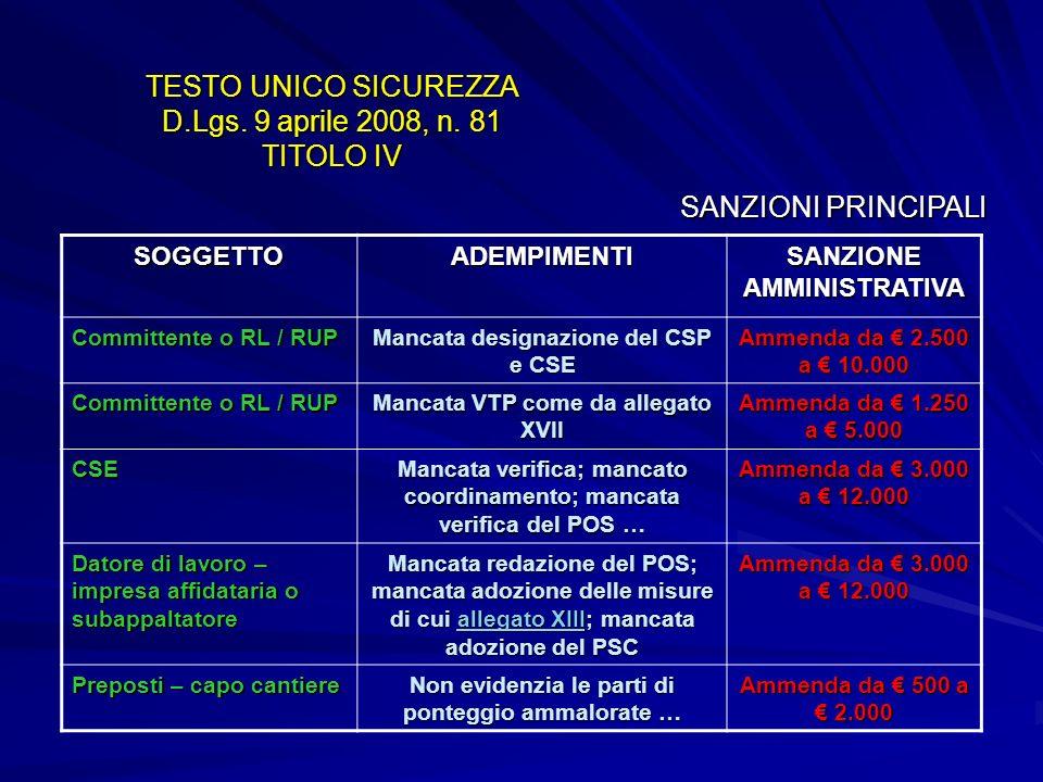 TESTO UNICO SICUREZZA D.Lgs. 9 aprile 2008, n. 81 TITOLO IV SOGGETTOADEMPIMENTI SANZIONE AMMINISTRATIVA Committente o RL / RUP Mancata designazione de