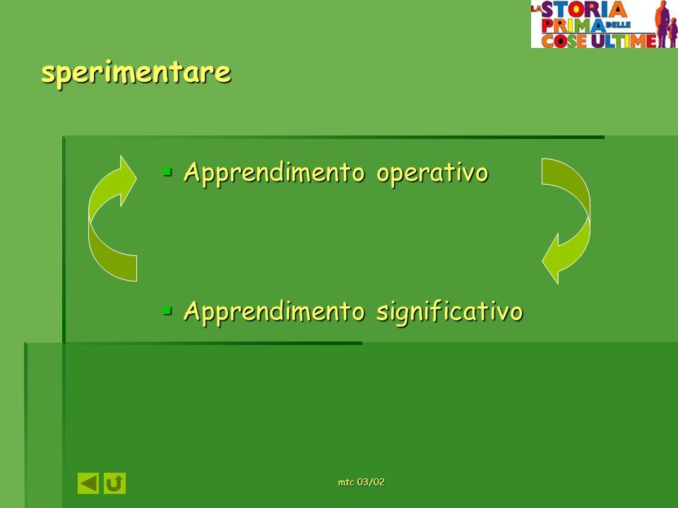 sperimentare Apprendimento operativo Apprendimento operativo Apprendimento significativo Apprendimento significativo