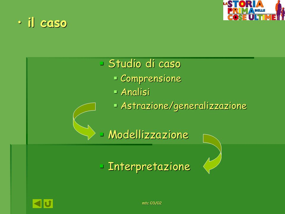 mtc 03/02 il caso il caso Studio di caso Studio di caso Comprensione Comprensione Analisi Analisi Astrazione/generalizzazione Astrazione/generalizzazi