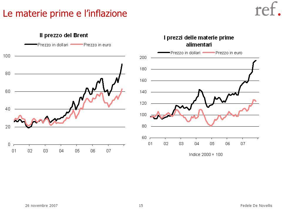 Fedele De Novellis 26 novembre 200715 Le materie prime e linflazione