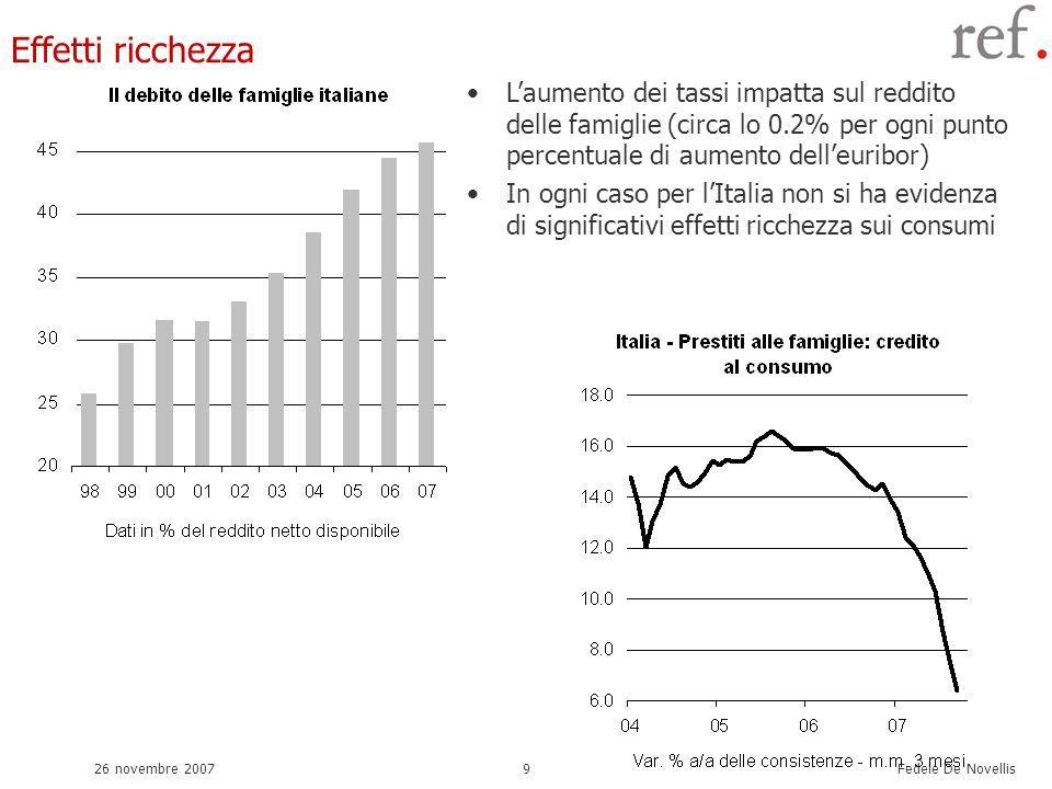 Fedele De Novellis 26 novembre 20079 Effetti ricchezza Laumento dei tassi impatta sul reddito delle famiglie (circa lo 0.2% per ogni punto percentuale di aumento delleuribor) In ogni caso per lItalia non si ha evidenza di significativi effetti ricchezza sui consumi